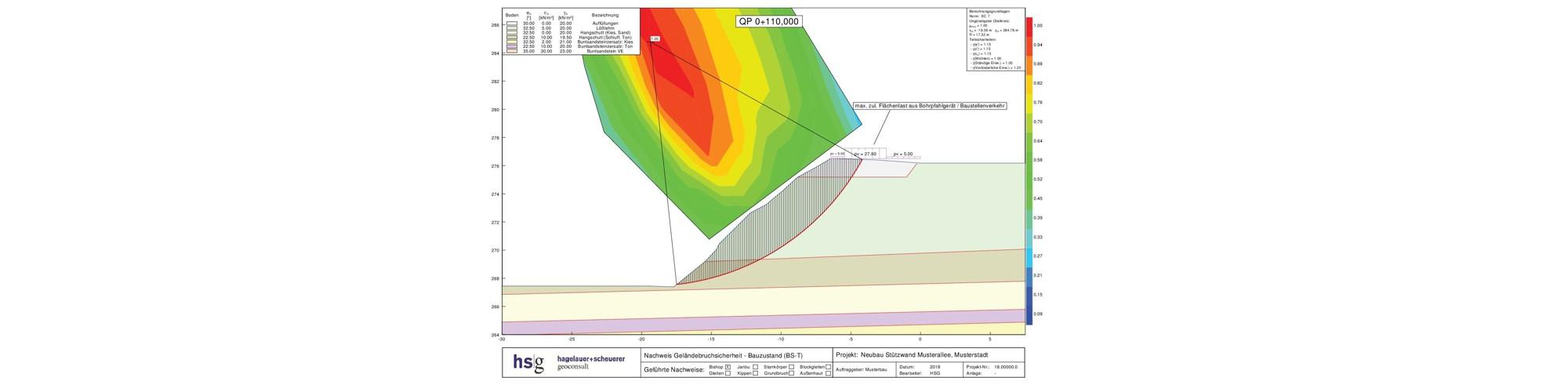Grafik Auswertung Geländebruchberechnung