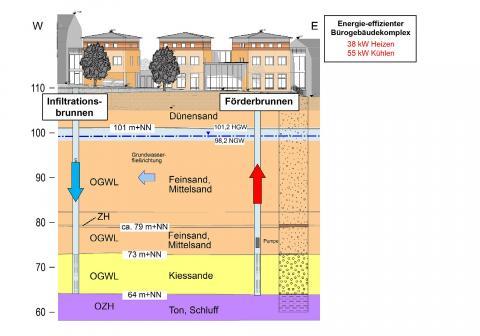 Schematischer Schnitt Grundwasser-Wärmepumpeanlage